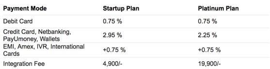 E-commerce Startup TIPS