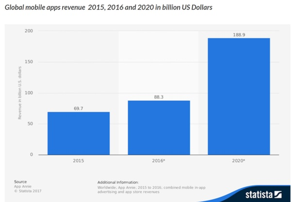 Global mobile app revenue is forecast to continue its exponential growth
