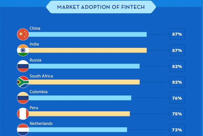 fintech adoption